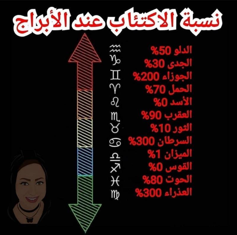 الاكتئاب و #الأبراج #برج_الجوزاء #برج_الحمل #برج_الميزان #برج_الثور #برج_العقرب #برج_الحوت #برج_الأسد #برج_القوس #برج_الدلو #برج_العذراء #برج_السرطان #برج_الجدي