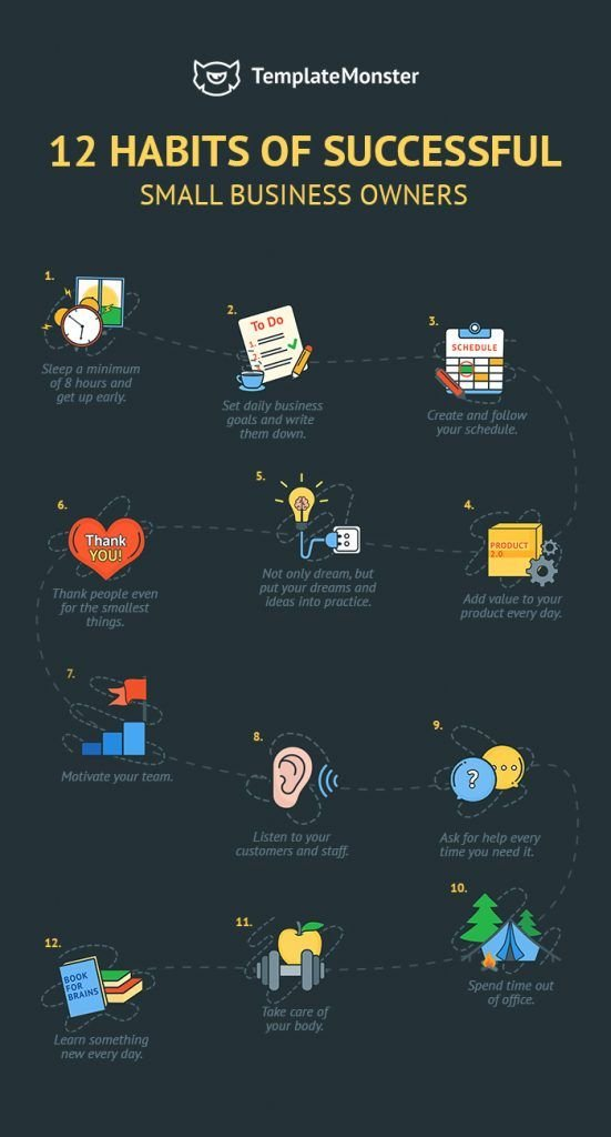 twelve habits of successful small business owners #Entrepreneur #Infographic