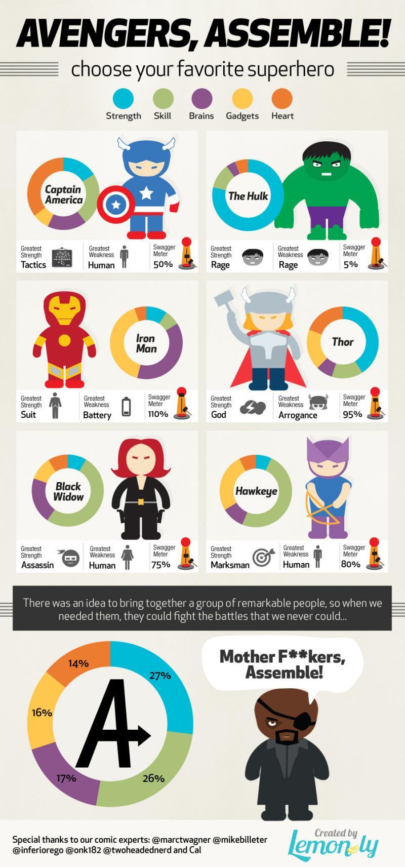 Avengers Assemble - Choose your favorite superhero #Infographic