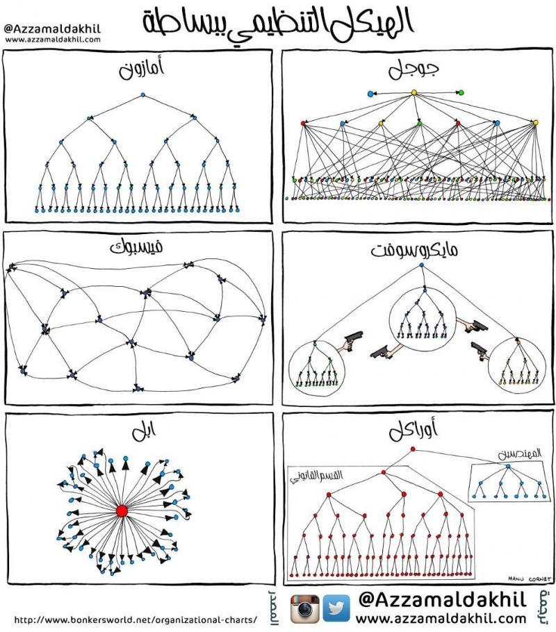 الهياكل التنظيمية للشركات الكبيرة في عالم التكنولوجيا #انفوجرافيك #انفوجرافيك_عربي