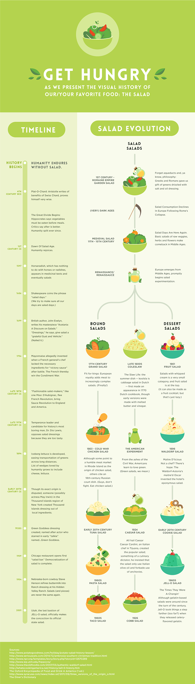Get hungry - the evolution of salads #Infographic