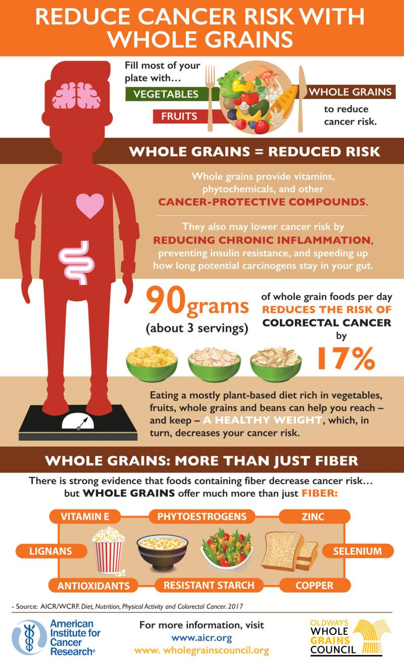 Reduce Cancer Risk with Whole Grains #Infographic