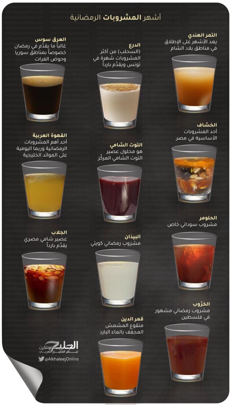 أشهر المشروبات في #رمضان #انفوجرافيك #انفوجرافيك_عربي