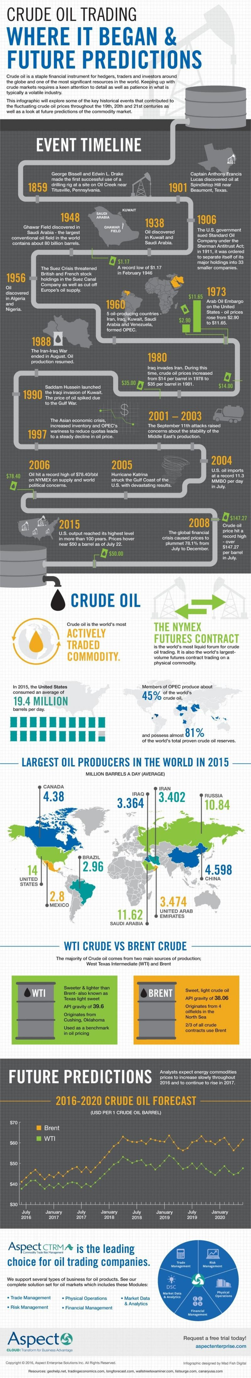 Crude oil trading #Infographic