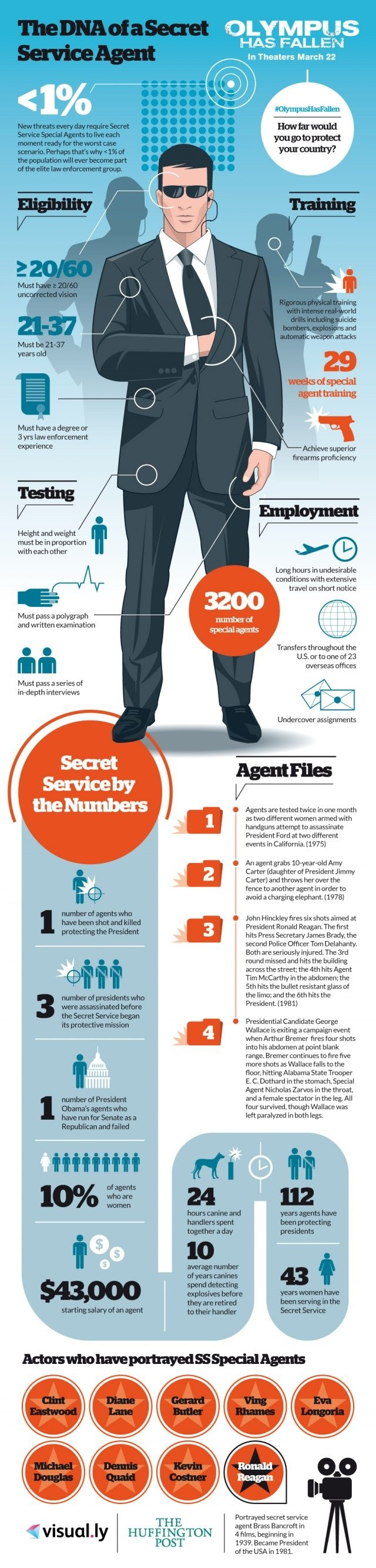 The DNA of a secret service agent #Infographic