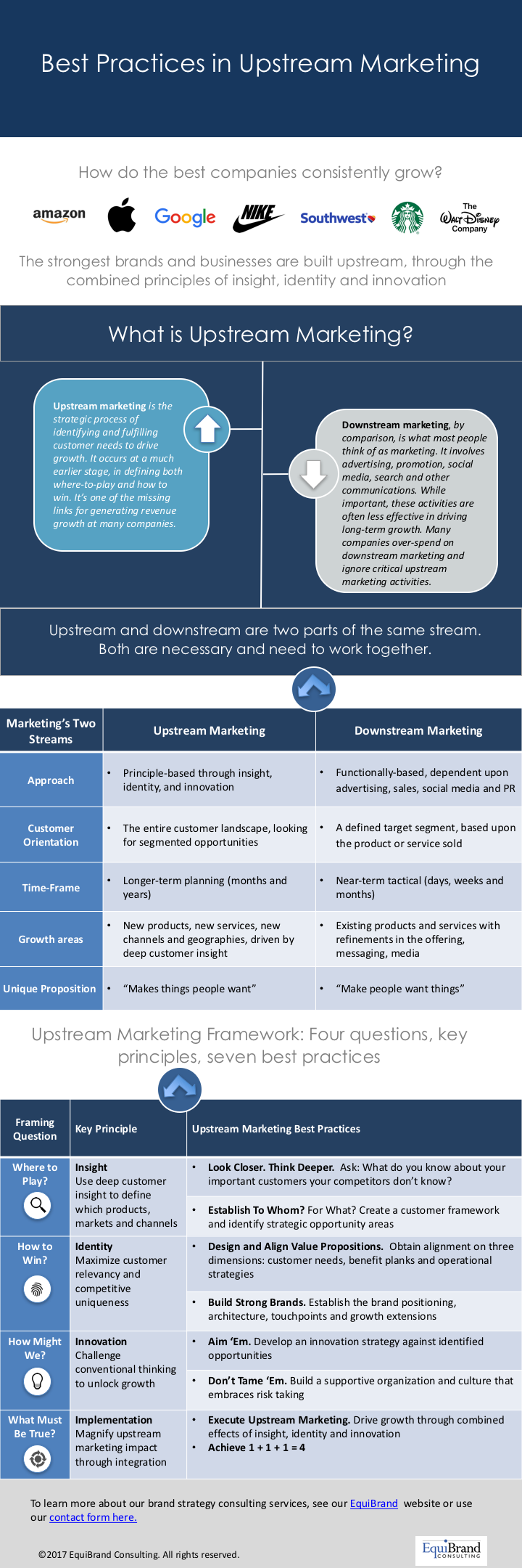 Best Practices in Upstream #Marketing #Infographic