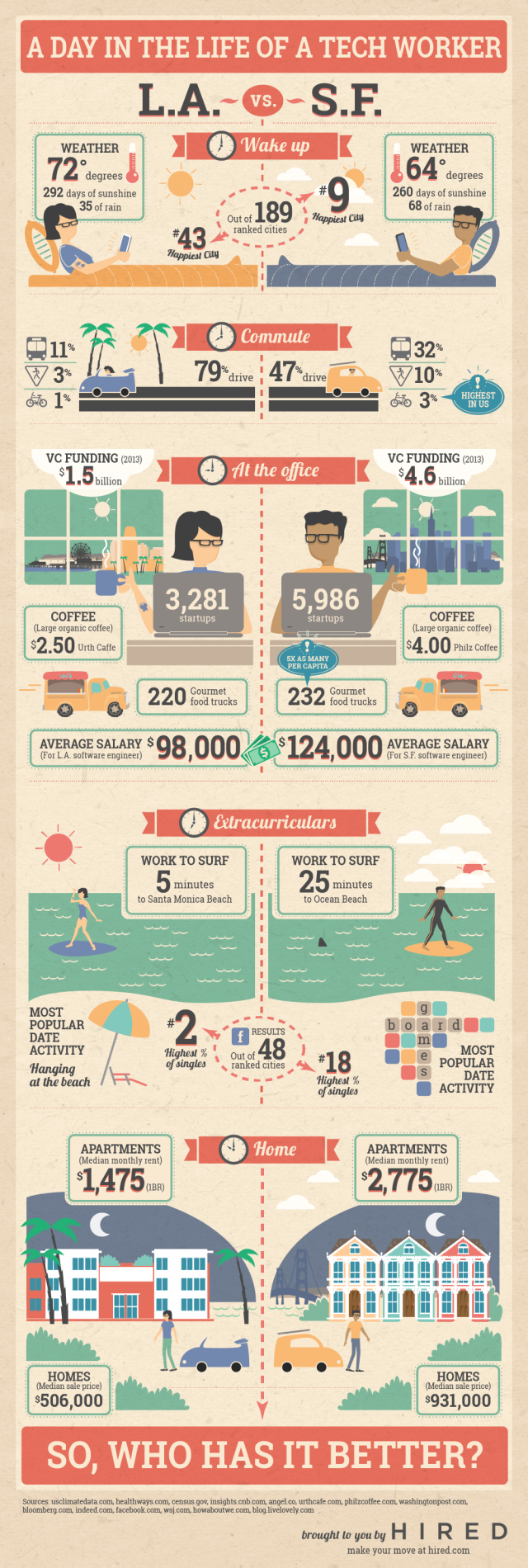 A day in the life of a tech worker #Infographic