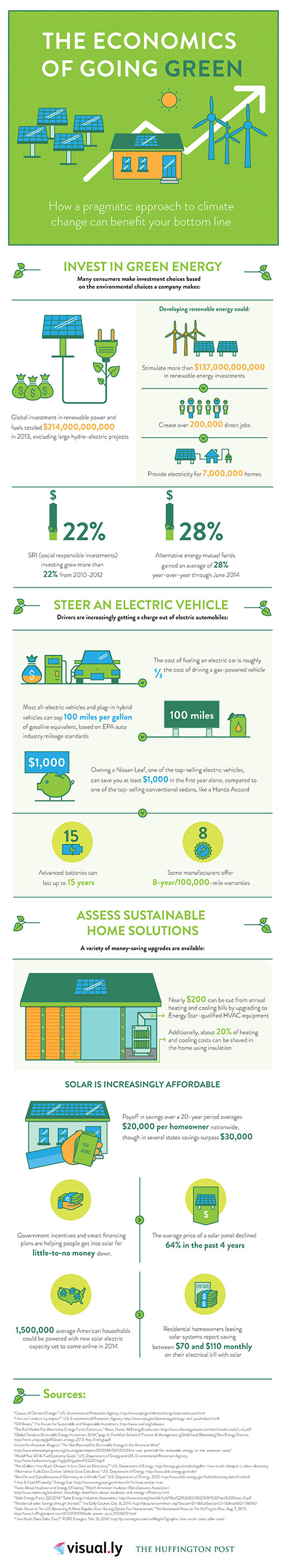 The economics of going green #Infographic