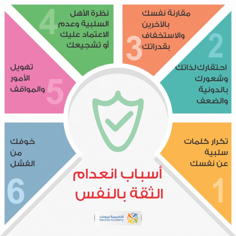 أسباب انعدام الثقة بالنفس #انفوجرافيك #انفوجرافيك_عربي