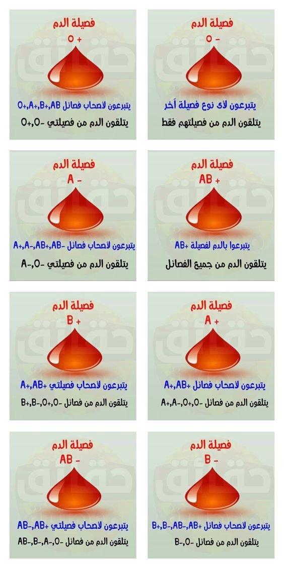 التبرع وفصائل الدم #صحة