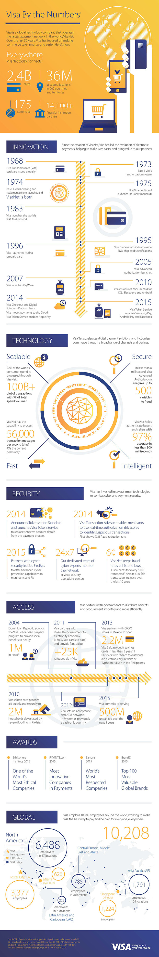 Visa by the numbers #Infographic