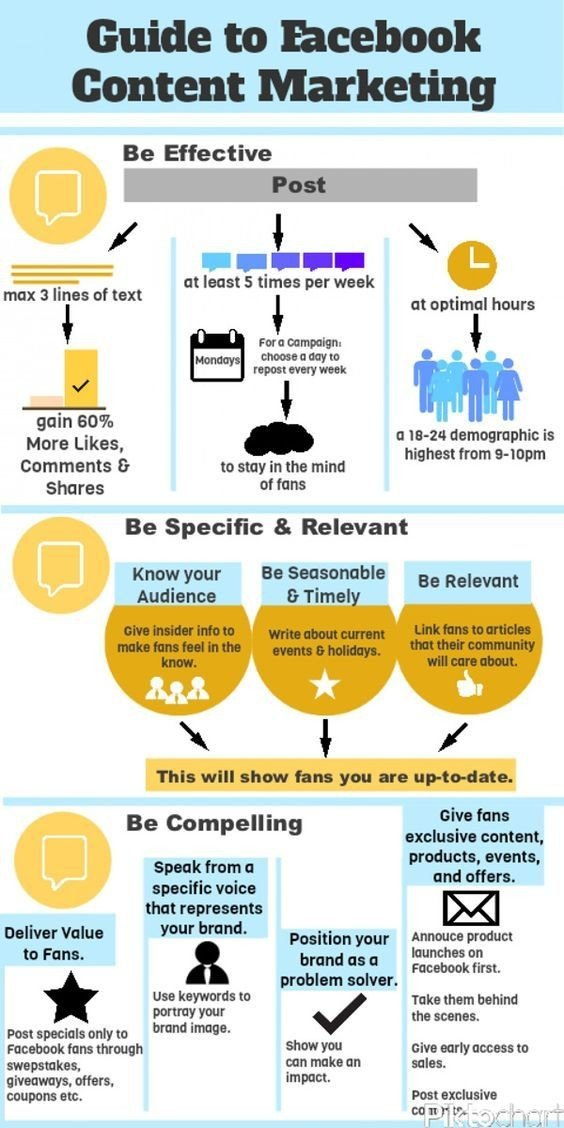 Guide to #Facebook content marketing #Social_Media #SMM #Infographic