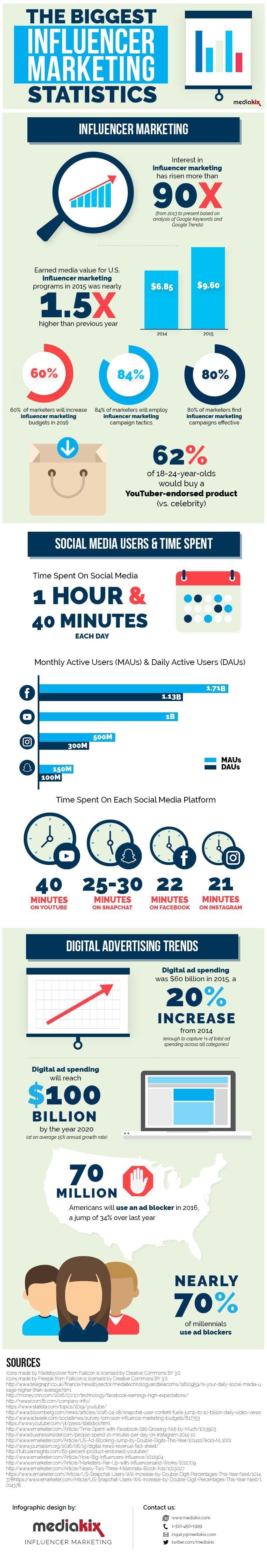 The biggest influencer #Marketing statistics #SMM #Infographic