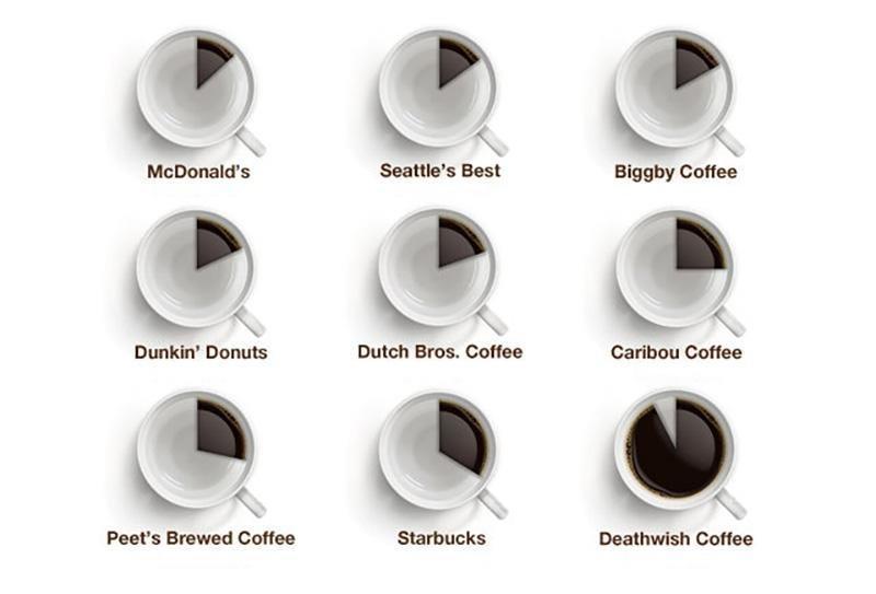 رسم يوضح قوة نوع من #القهوة يسمى #Death_wish