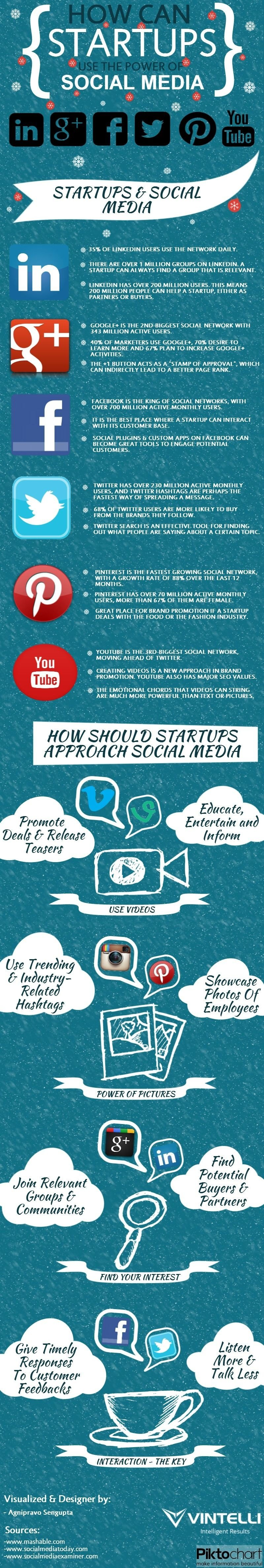 How can a #Startup use the power of #Social_Media #SMM #Infographic