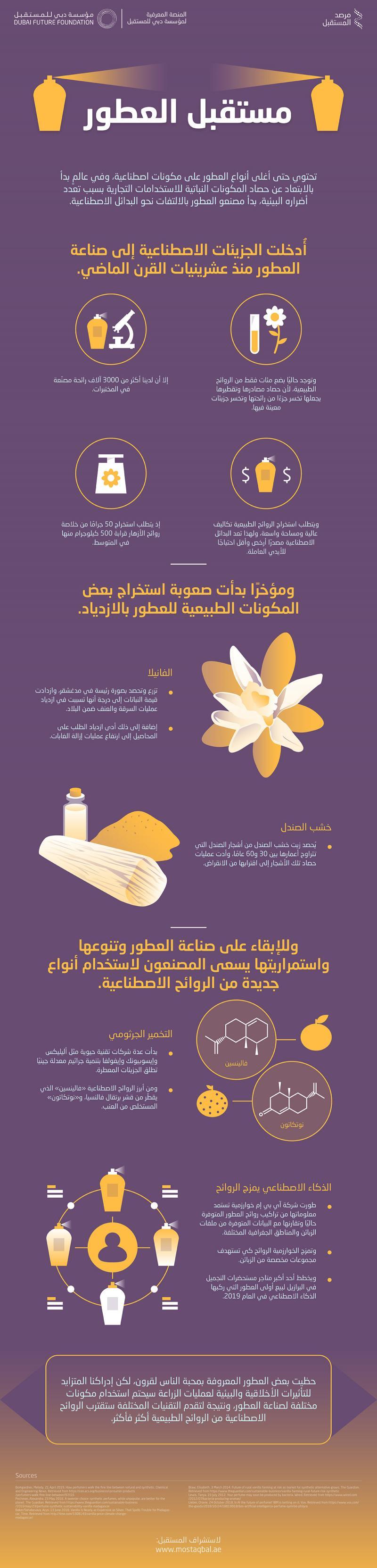 مستقبل العطور #انفوجرافيك #انفوجرافيك_عربي