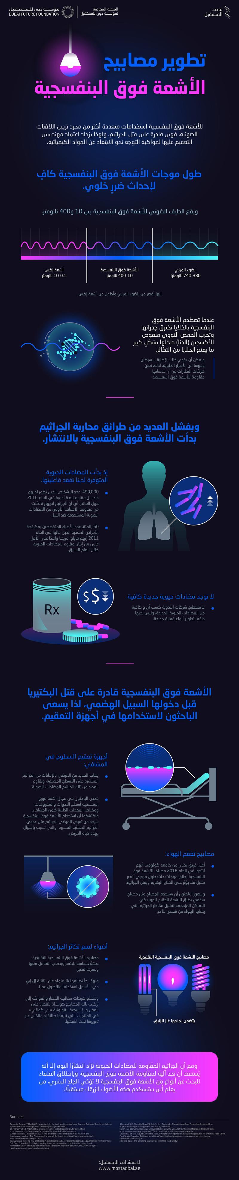 تطوير مصابيح الأشعة فوق البنفسجية #انفوجرافيك #انفوجرافيك_عربي