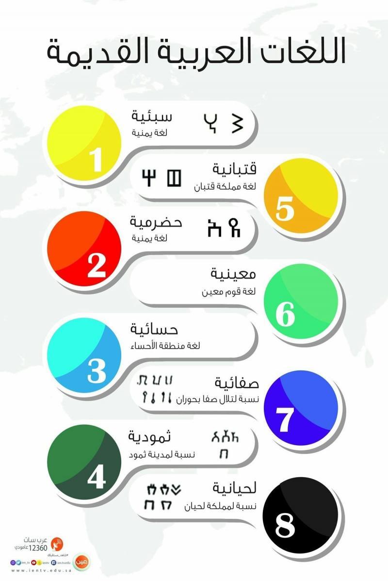 اللغات العربية ال#قديمة #انفوجرافيك #انفوجرافيك_عربي