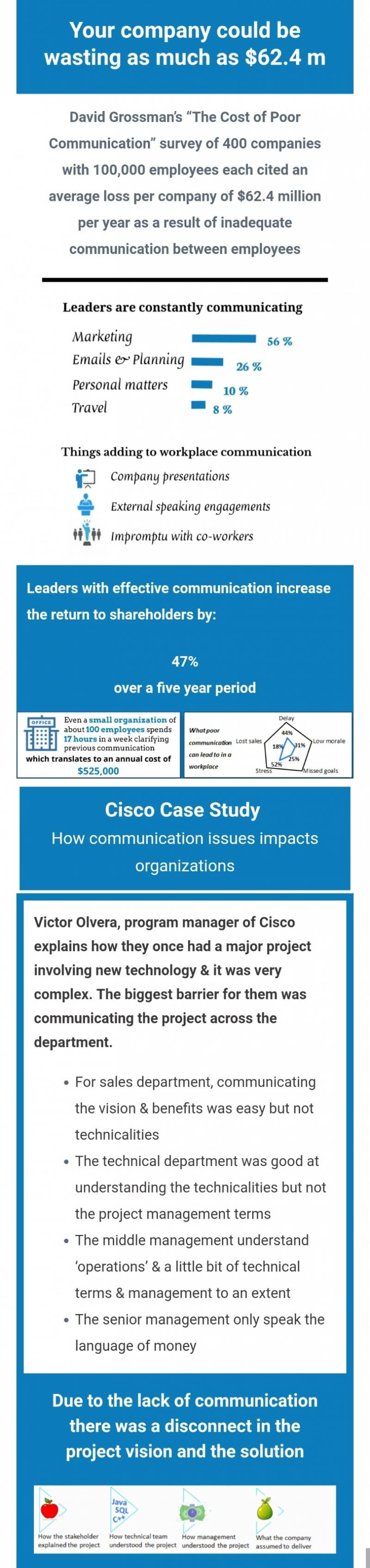 Cost of poor Communication #Infographic