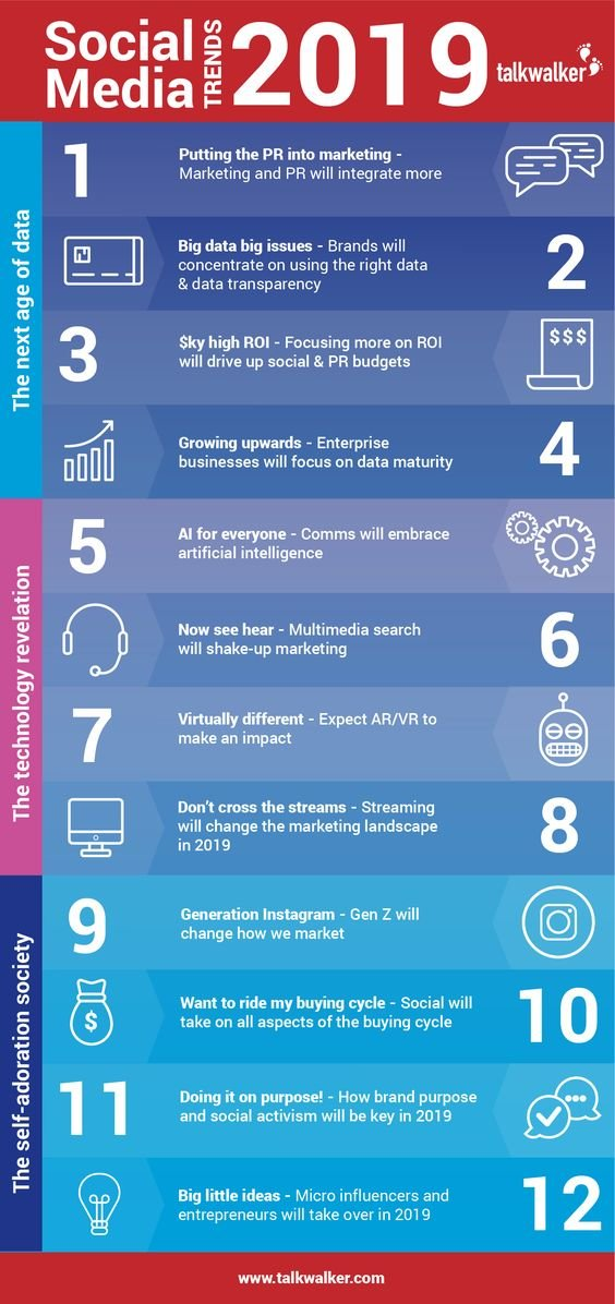 The #Social_Media trends in 2019 #SMM #Infographic