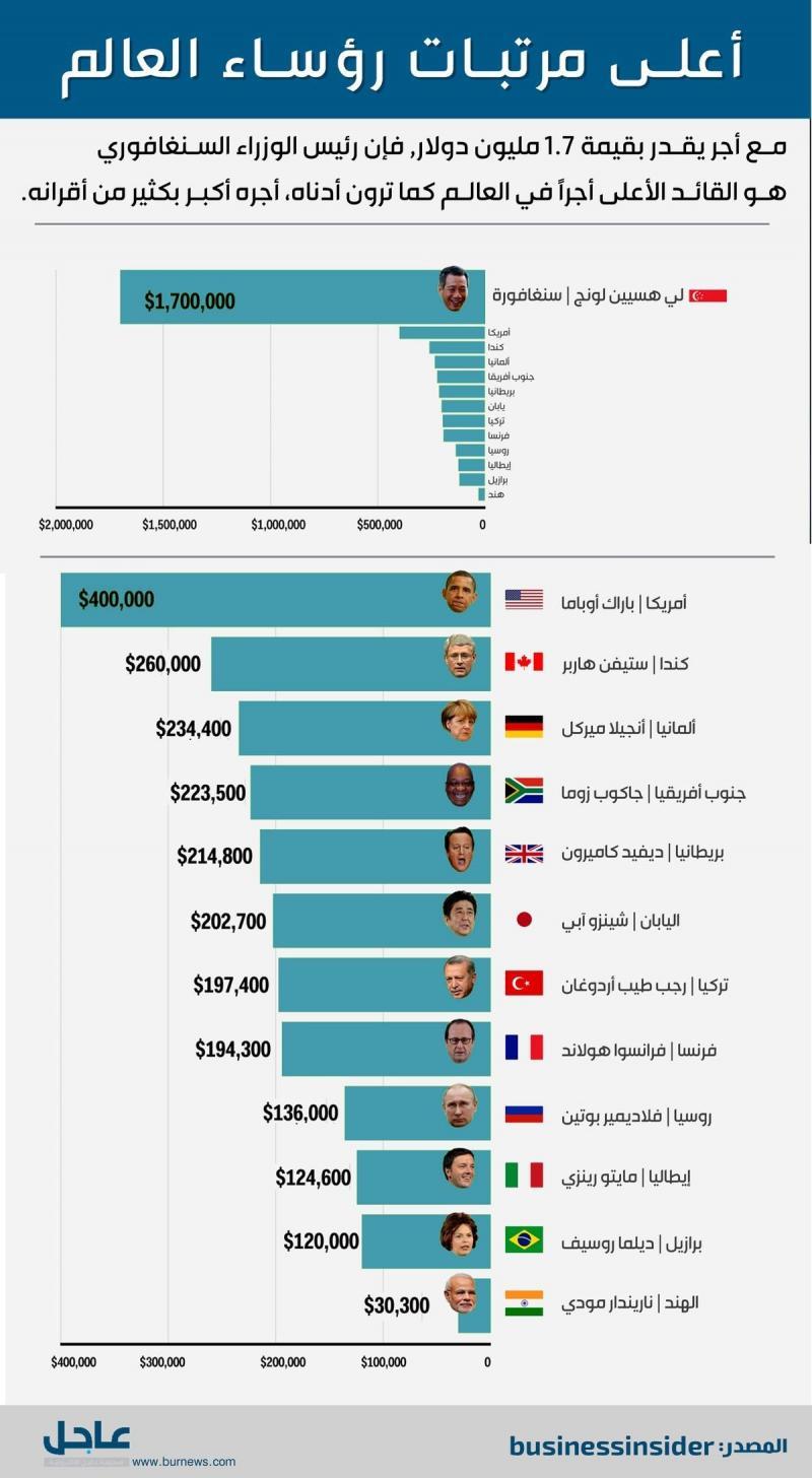 أعلى رواتب روؤساء الدول #انفوجرافيك #انفوجرافيك_عربي