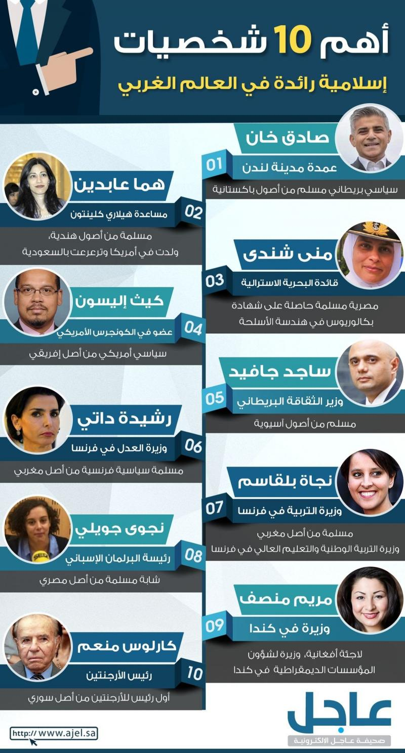 أهم ١٠ شخصيات إسلامية في العالم الغربي #انفوجرافيك #انفوجرافيك_عربي