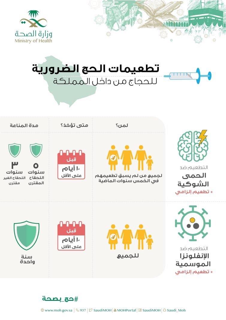 تطعيمات #الحج الضرورية للحجاج من داخل #السعودية
