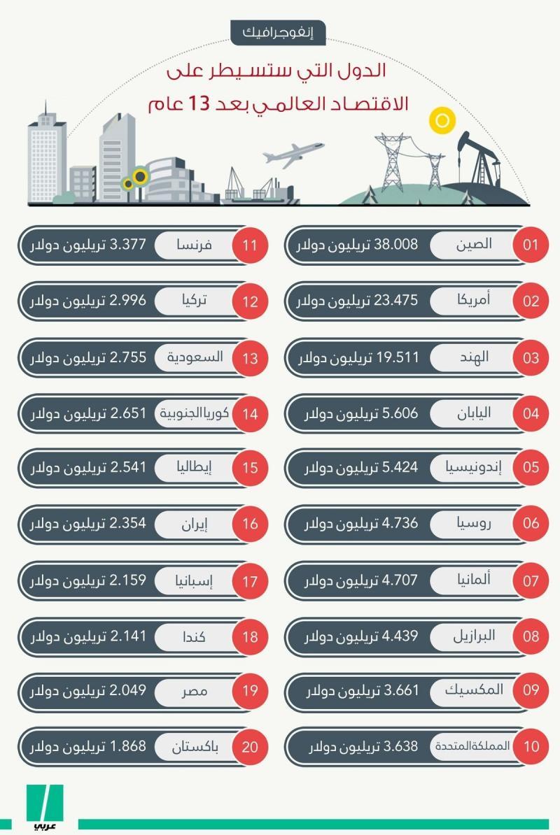 الدول التي ستسيطر على الاقتصاد العالمي #انفوجرافيك #انفوجرافيك_عربي