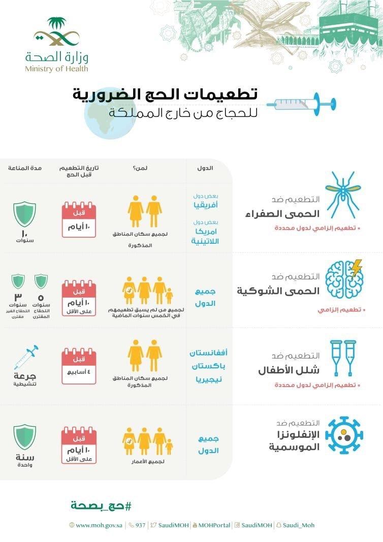 تطعيمات #الحج الضرورية للحجاج من خارج #السعودية