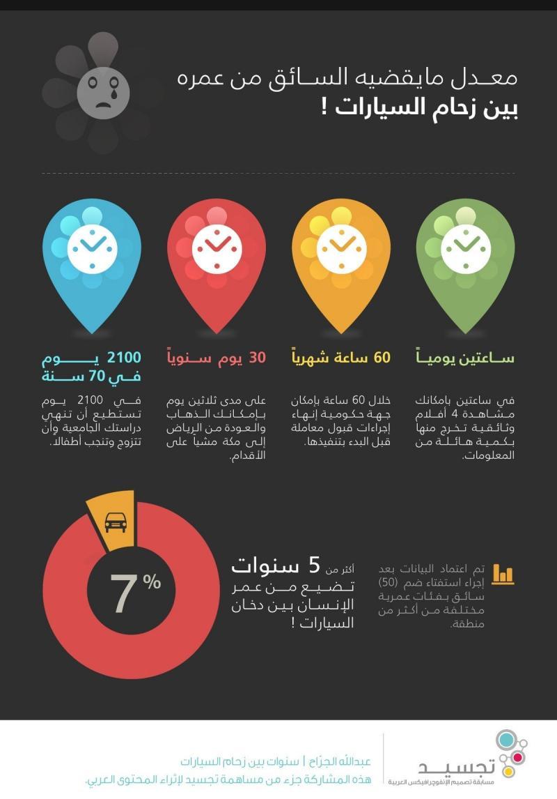 معدل ما يقضيه السائق في الازدحام #سيارات #انفوجرافيك #انفوجرافيك_عربي