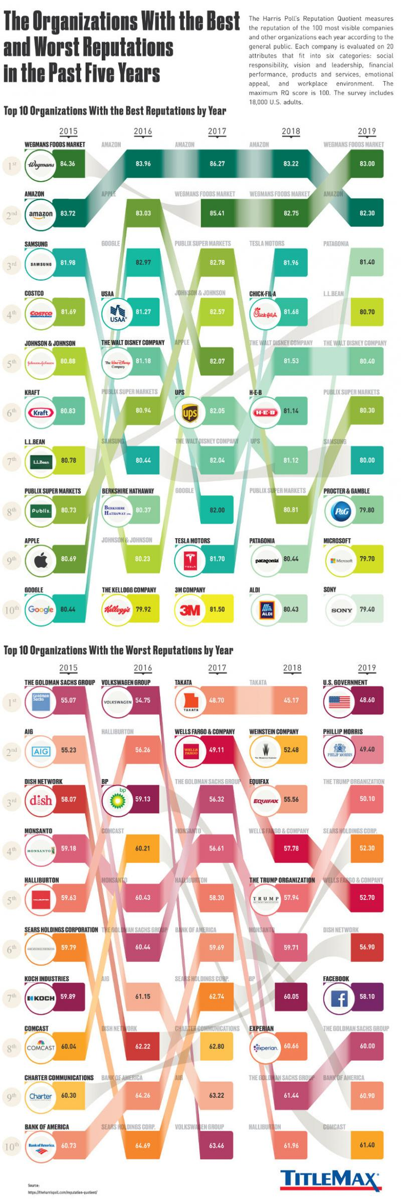 Ranked: The 10 Organizations With the Best (and Worst) Reputations #Infographic
