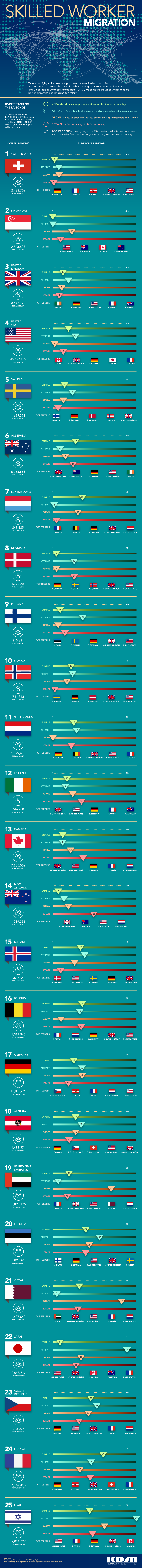 Which Countries Are Set to Attract the Highest Skilled Workers from Abroad #Infographic