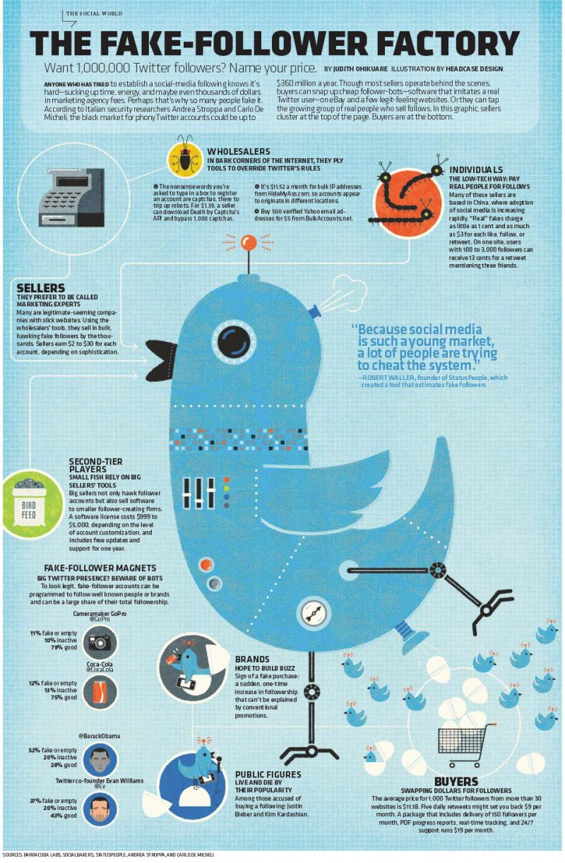 The Fake Followers Factory on #Twitter #Infographic #SMM