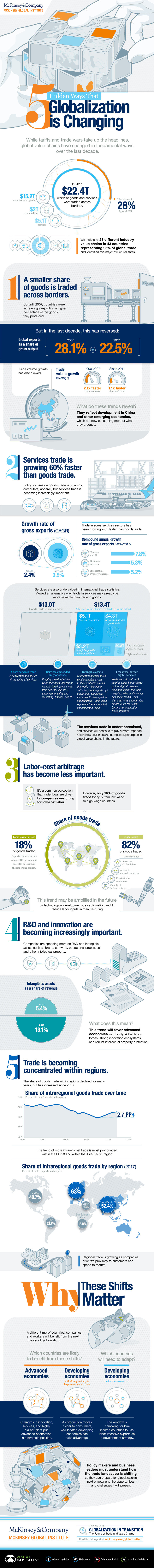 Hidden Ways That Globalization is Changing #Infographic