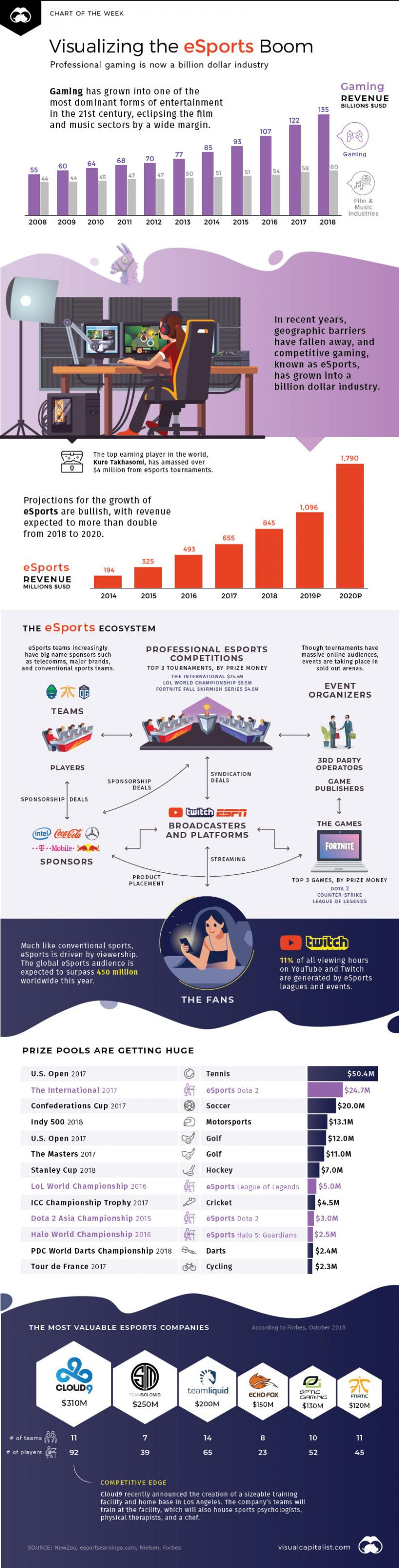 The eSports Boom, and the Numbers Behind the Sectors Explosive Growth #Infographic