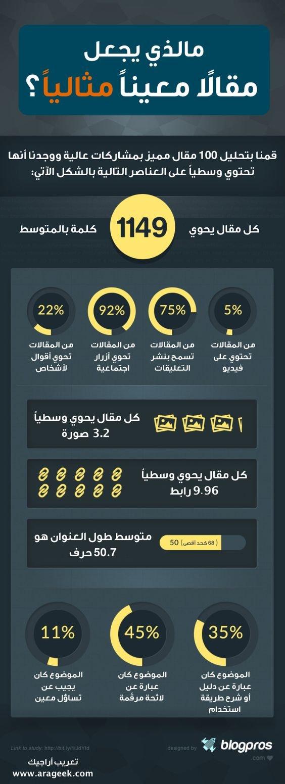 ما الذي يجعل مقالا معينا مثاليا #انفوجرافيك #انفوجرافيك_عربي