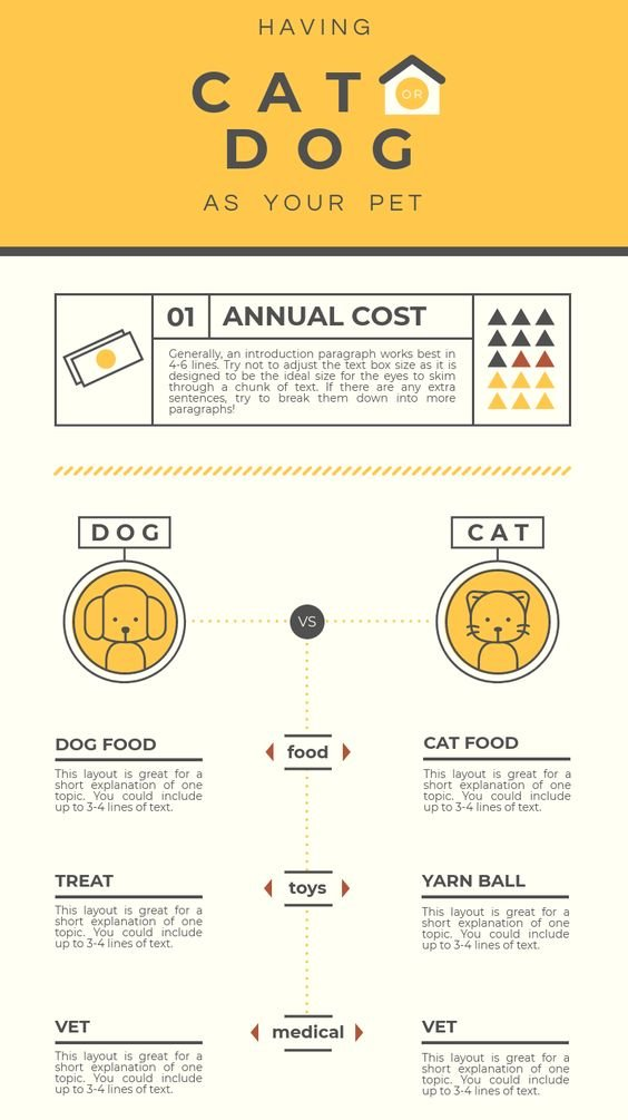 Cats Vs. Dogs #Infographic