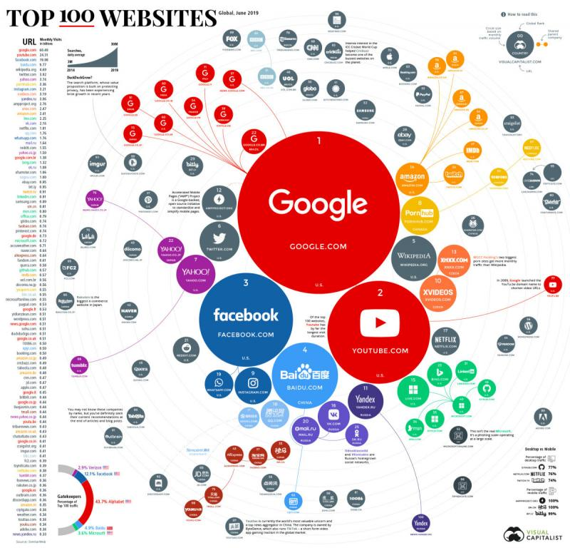 The Top 100 Websites in the World #Infographic