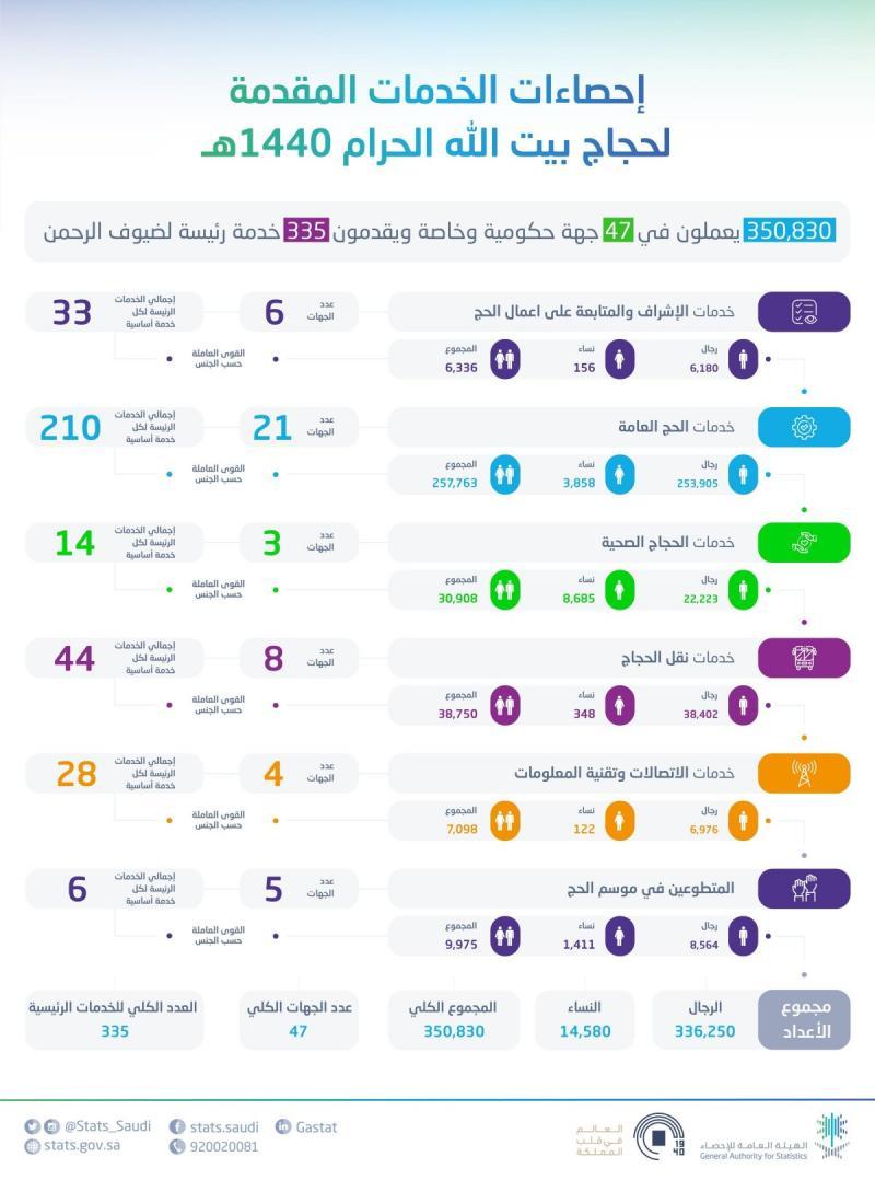 إحصائيات الخدمات المقدمة لحجاج ١٤٤٠ هجرية #الحج #مكة_المكرمة #السعودية #انفوجرافيك #انفوجرافيك_عربي
