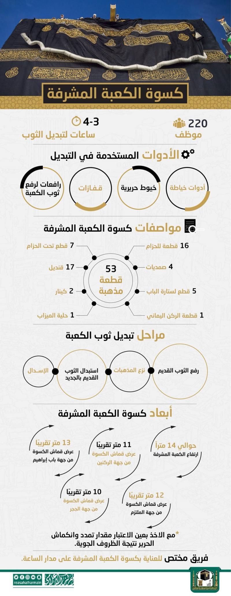 معلومات مهمة عن كسوة #الكعبة المشرفة في #مكة المكرمة #الحج #السعودية #انفوجرافيك #انفوجرافيك_عربي