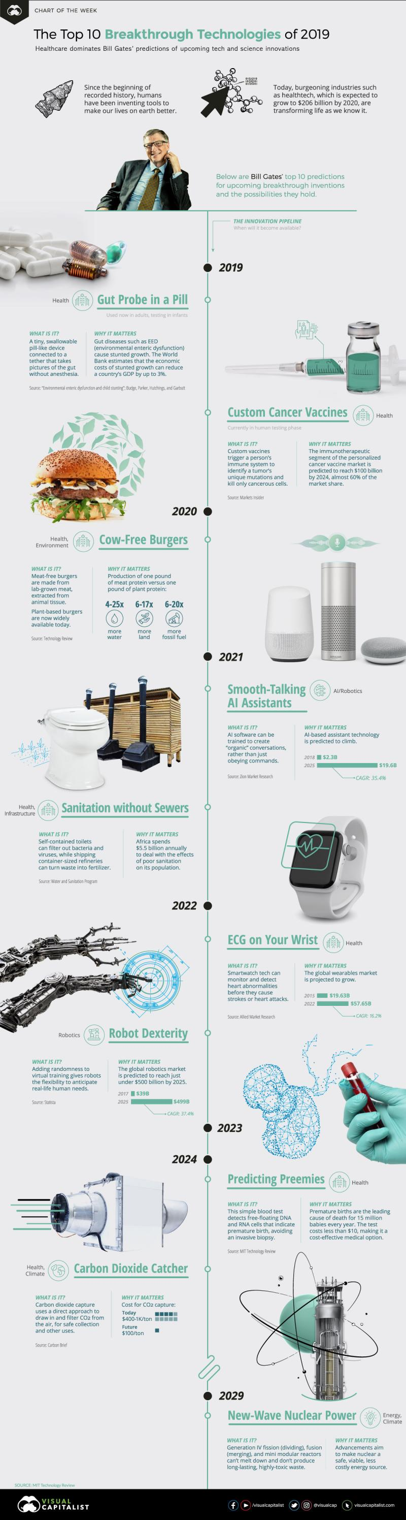 The 10 Breakthrough Technologies That Will Define 2019 #Infographic