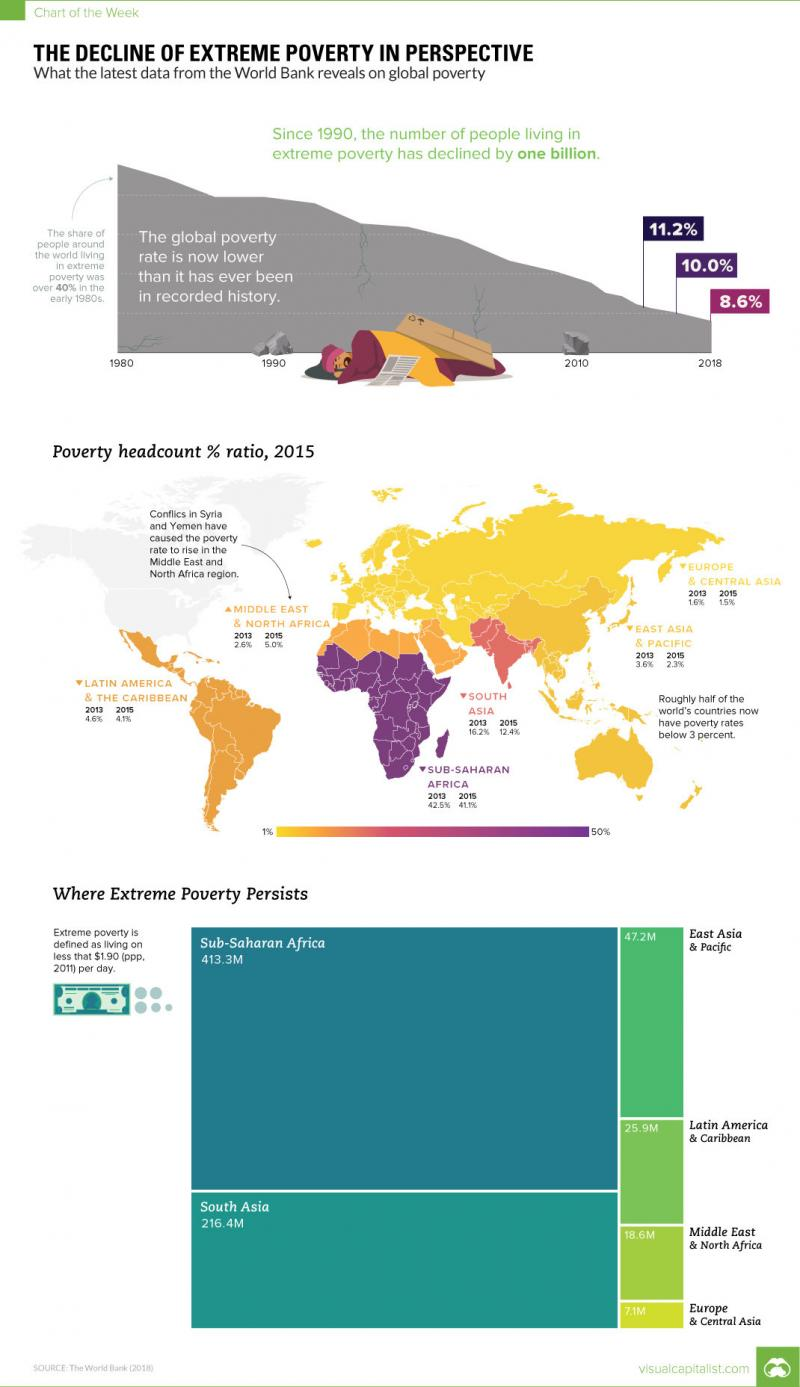 The Decline of Extreme Poverty in Perspective #Infographic