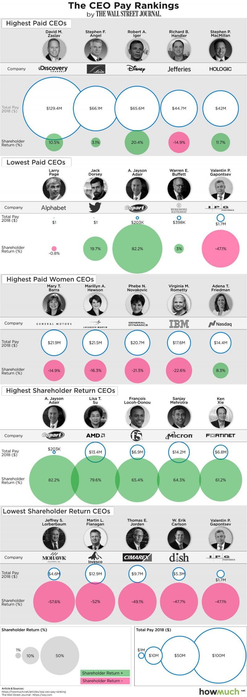 How Much the Top CEOs of the fortune 500 Companies Get Paid #Infographic