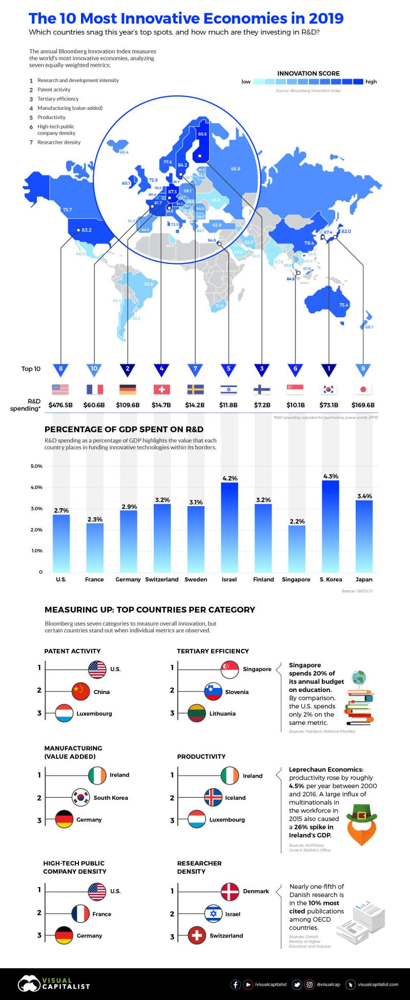 The Worlds Most Innovative Economies #Infographic