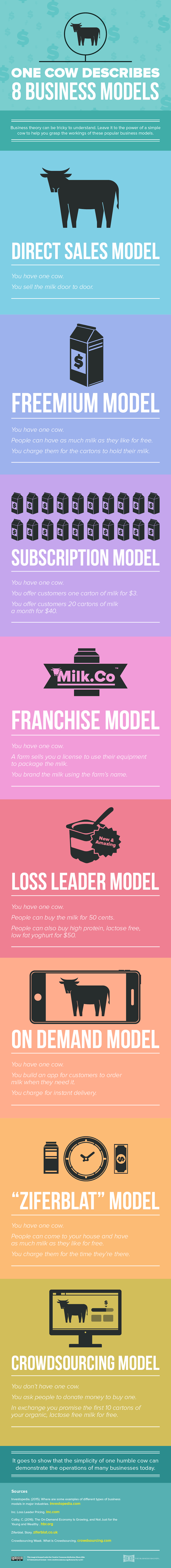 One Cow Describes 8 business models #Infographic