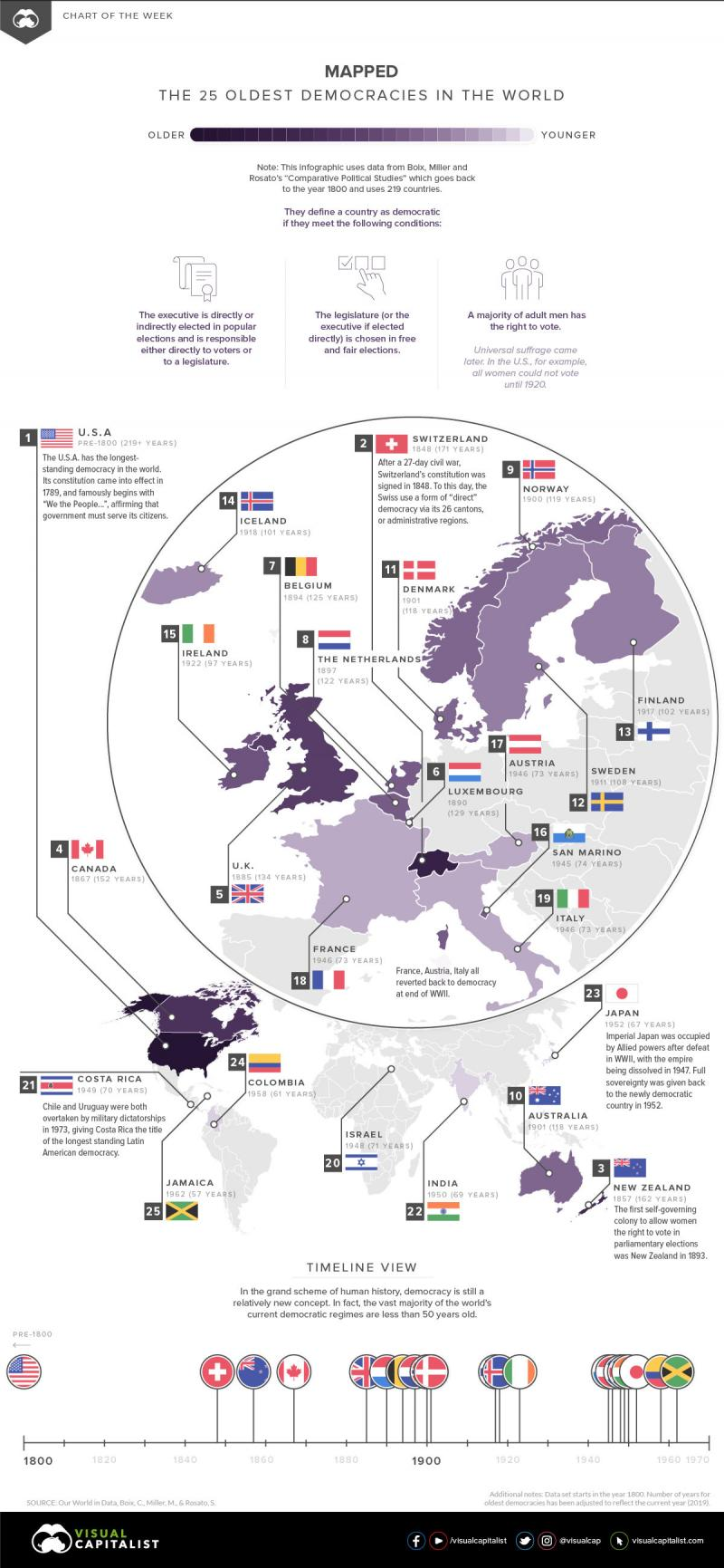 The Worlds Oldest Democracies #Infographic