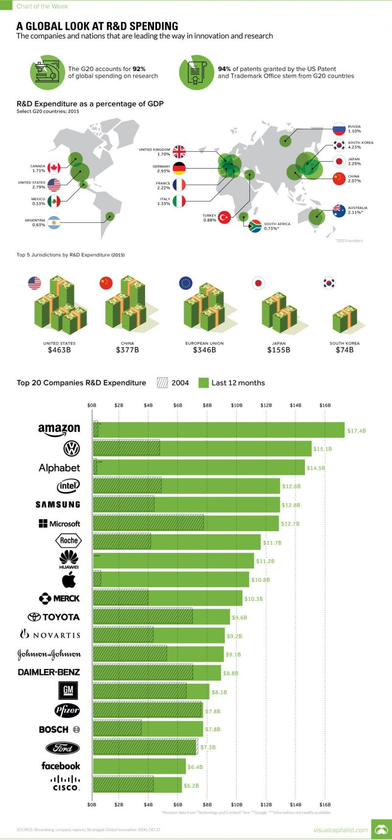 Chart: The Global Leaders in R and D Spending, by Country and Company #Infographic