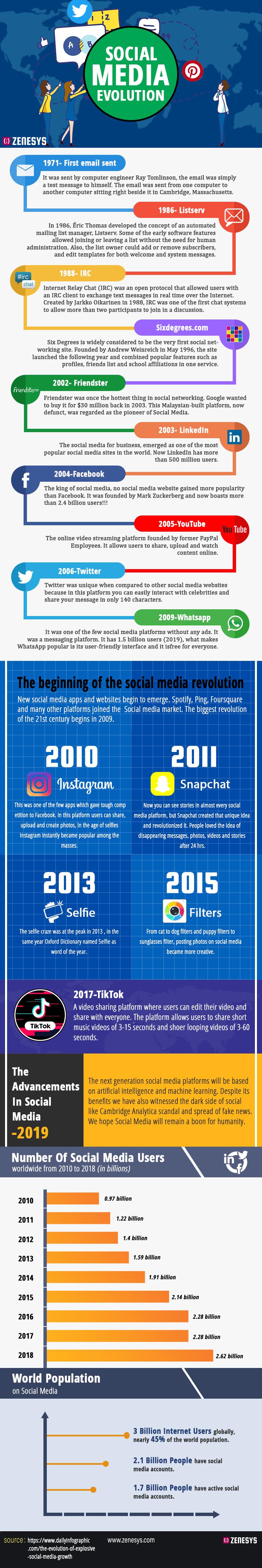The evolution of #Social_Media #SMM #Infographic