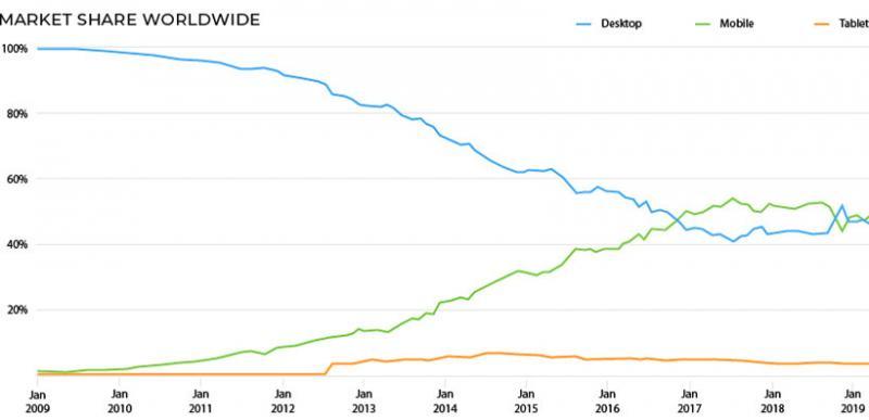 Desktop Vs Mobile Vs Tablet usage #Infographic