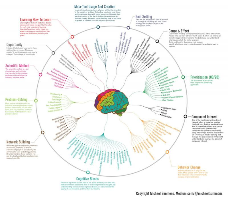 Ways to Get Smarter in One #Infographic